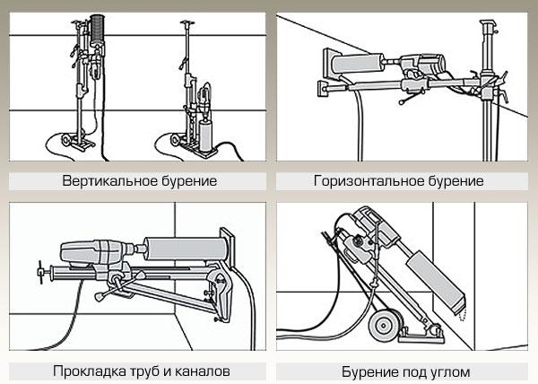 Регулируемая рукоятка и индикатор положения бурильной дрели