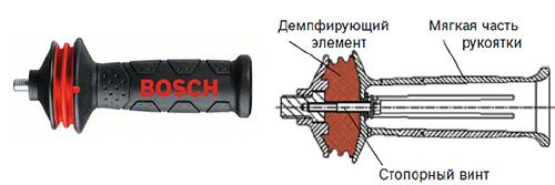 Боковая ручка болгарки в разрезе